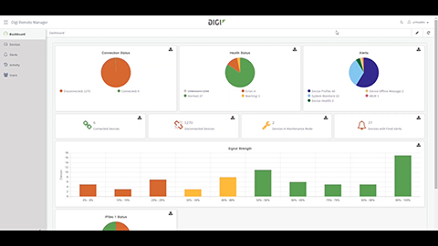 Digi Remote Manager Dashboard-Schulung