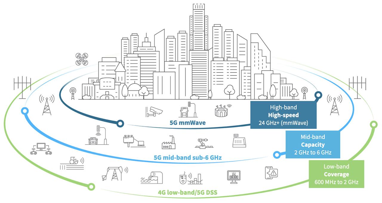 Was ist die 20G Netzwerkarchitektur   Digi International