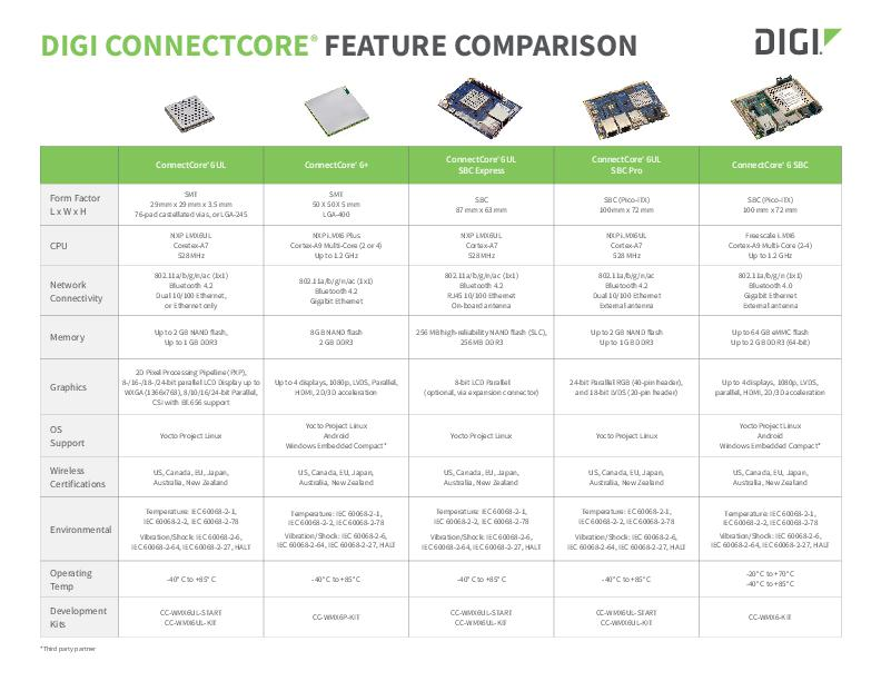 Digi ConnectCore Embedded Feature Product Comparison Guide - SOMs und SBCs
